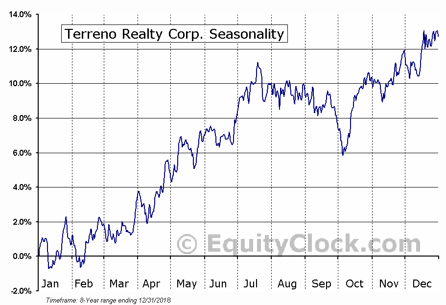 Terreno Realty Corp. (NYSE:TRNO) Seasonal Chart