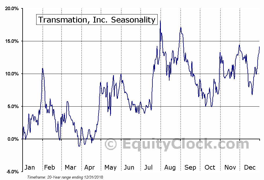 Transmation, Inc. (NASD:TRNS) Seasonal Chart
