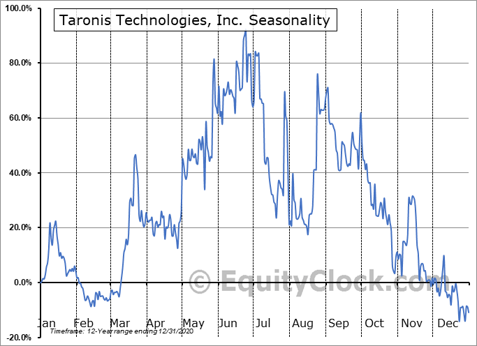 Taronis Technologies, Inc. (NASD:TRNX) Seasonal Chart