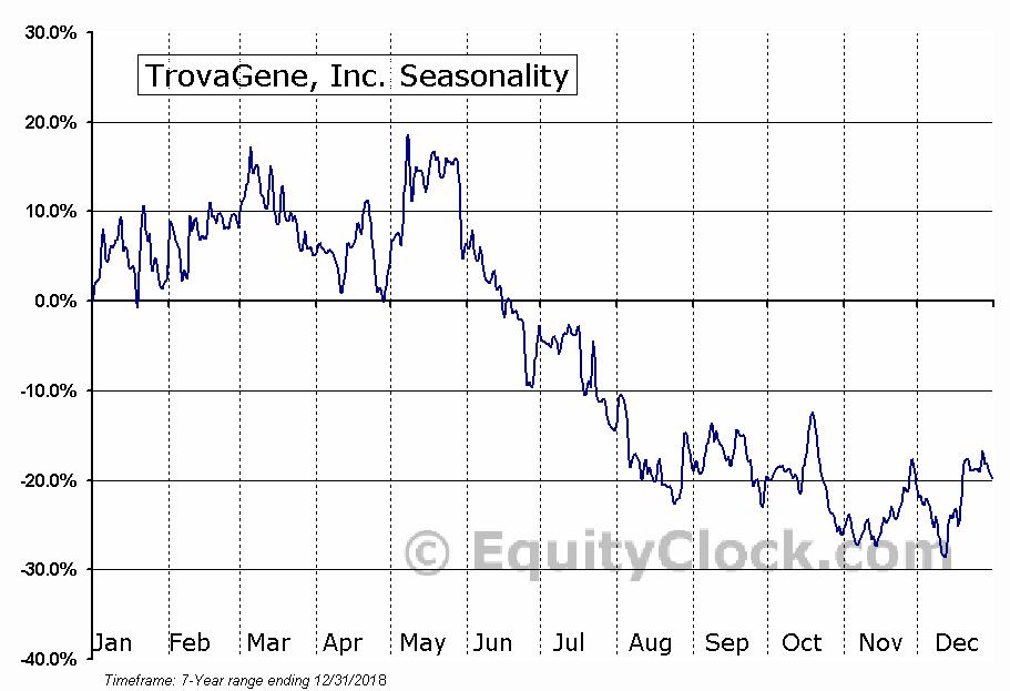 TrovaGene, Inc. (NASD:TROV) Seasonal Chart