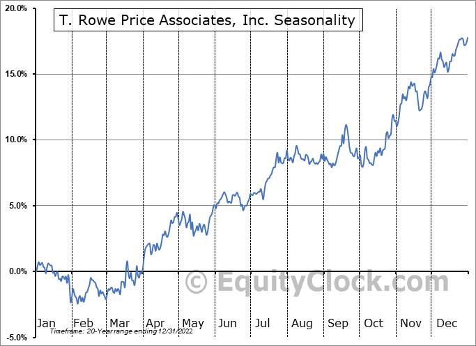 T. Rowe Price Associates, Inc. (NASD:TROW) Seasonal Chart