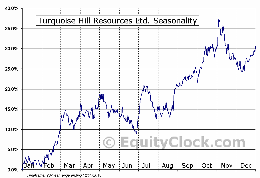 Turquoise Hill Resources Ltd. (TSE:TRQ.TO) Seasonal Chart