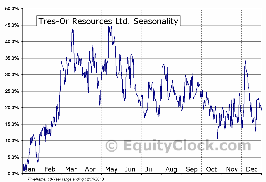 Tres-Or Resources Ltd. (TSXV:TRS) Seasonal Chart