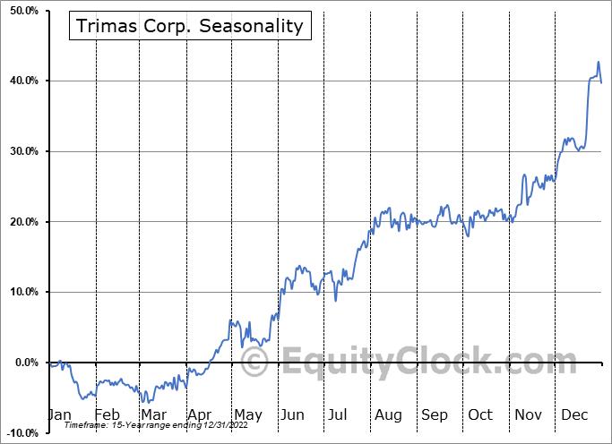 Trimas Corp. (NASD:TRS) Seasonal Chart