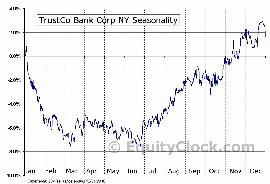 TrustCo Bank Corp NY (NASD:TRST) Seasonal Chart