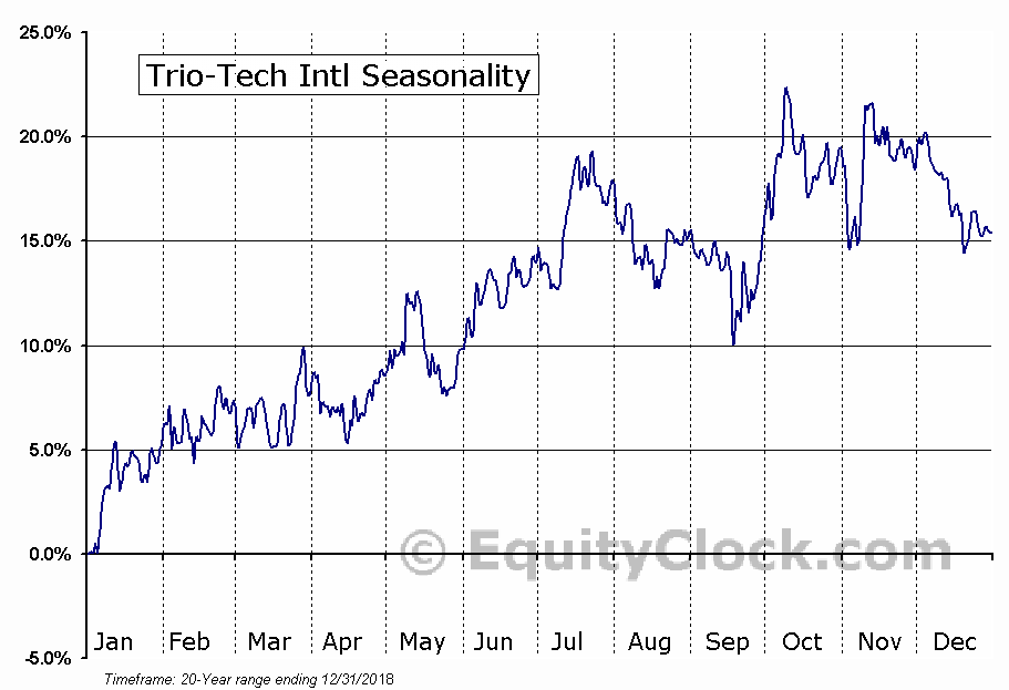 Trio-Tech Intl (AMEX:TRT) Seasonal Chart