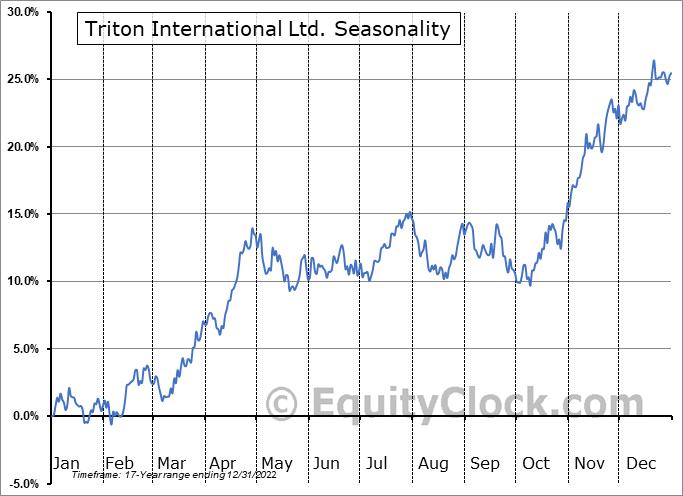 Triton International Ltd. (NYSE:TRTN) Seasonal Chart
