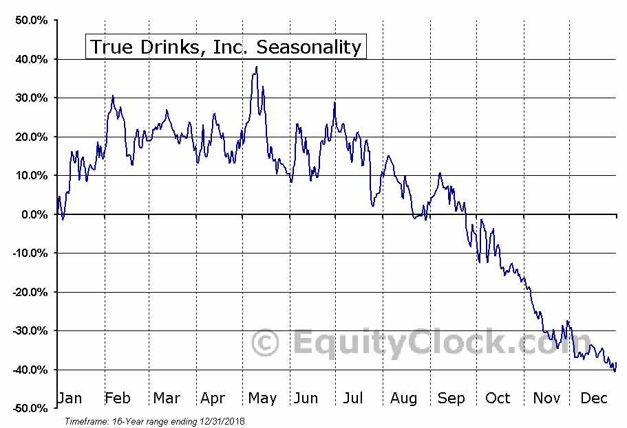True Drinks, Inc. (OTCMKT:TRUU) Seasonal Chart