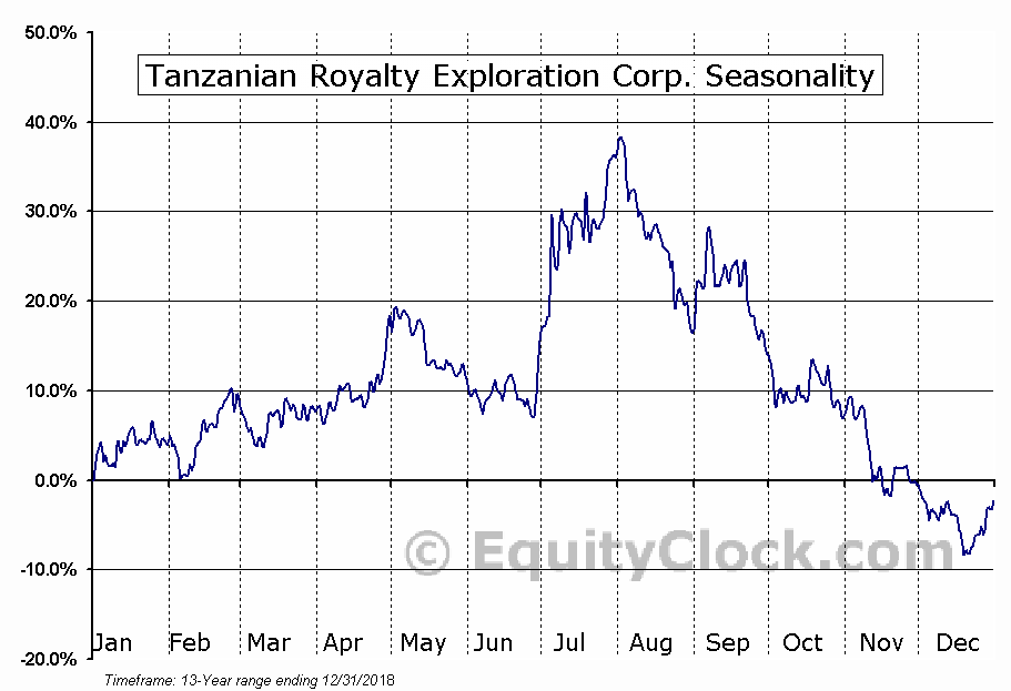 Tanzanian Royalty Exploration Corp. (AMEX:TRX) Seasonal Chart