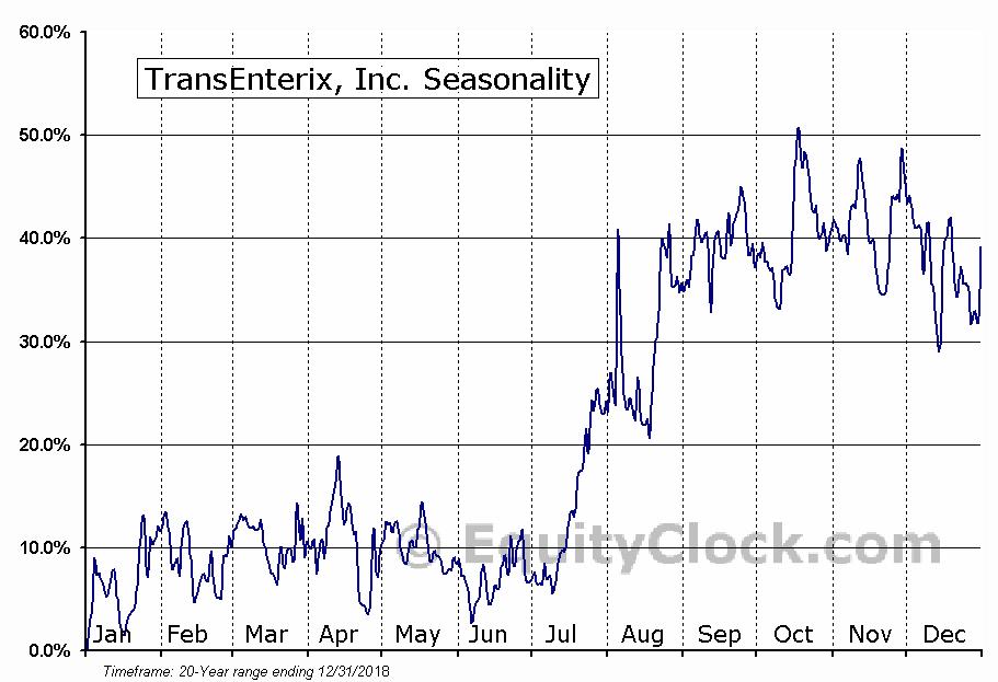 TransEnterix, Inc. (AMEX:TRXC) Seasonal Chart