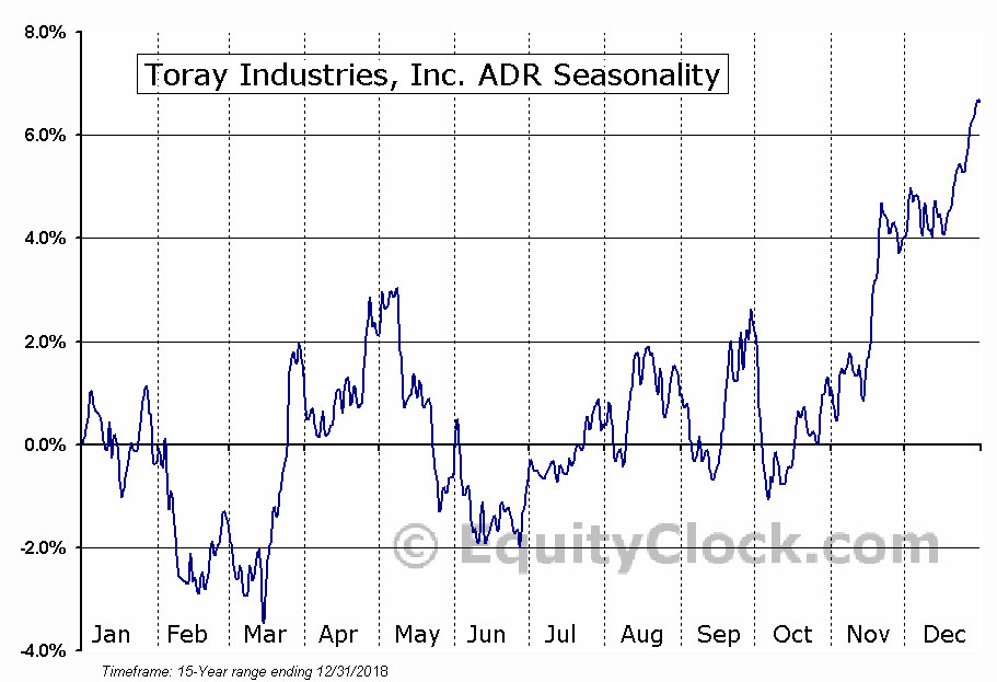 Toray Industries, Inc. ADR (OTCMKT:TRYIY) Seasonal Chart