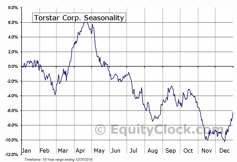 Torstar Corp. (TSE:TS/B.TO) Seasonal Chart