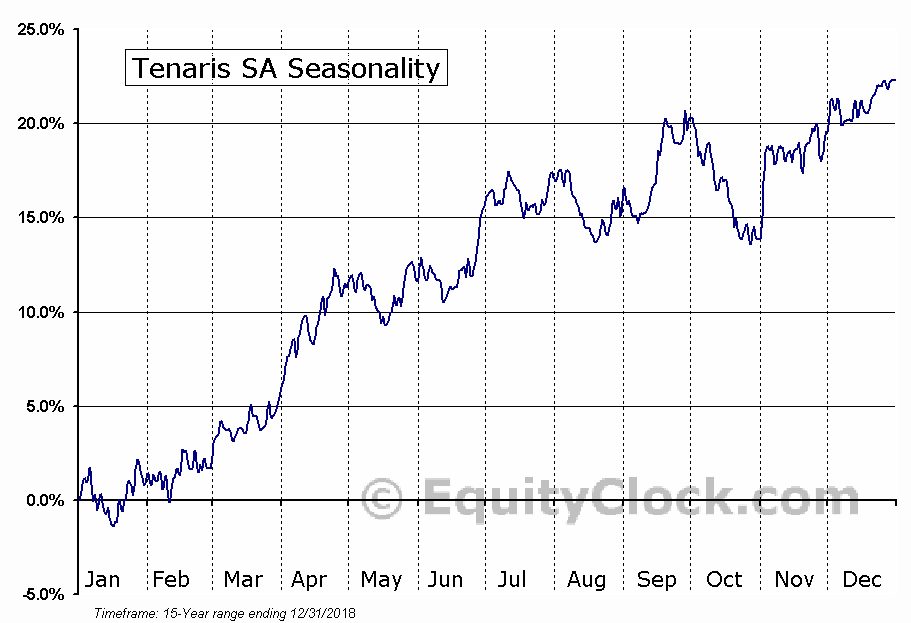 Tenaris SA (NYSE:TS) Seasonal Chart