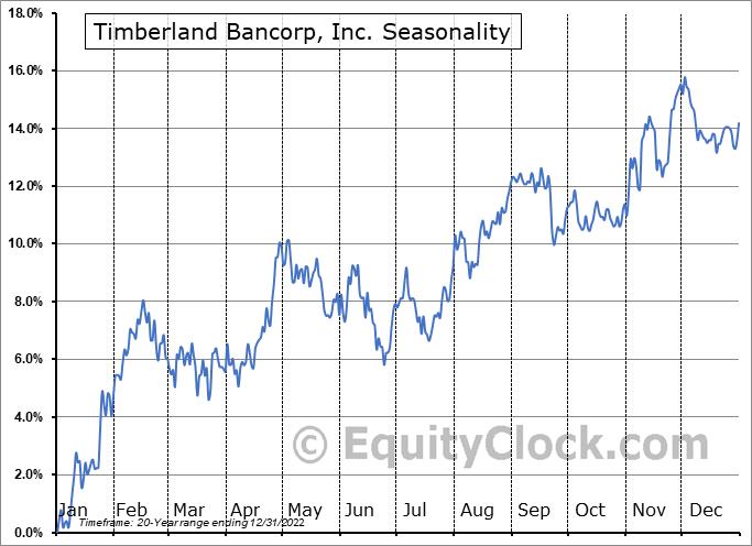 Timberland Bancorp, Inc. (NASD:TSBK) Seasonal Chart