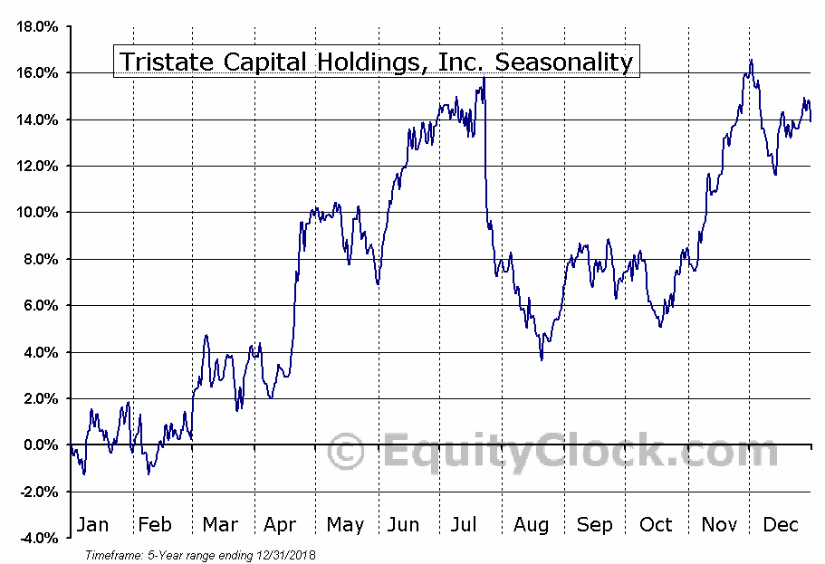 Tristate Capital Holdings, Inc. (NASD:TSC) Seasonal Chart