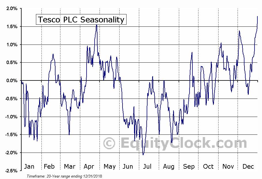 Tesco PLC (OTCMKT:TSCDY) Seasonal Chart