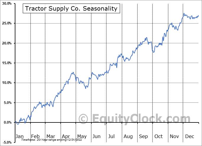 Tractor Supply Co. (NASD:TSCO) Seasonal Chart
