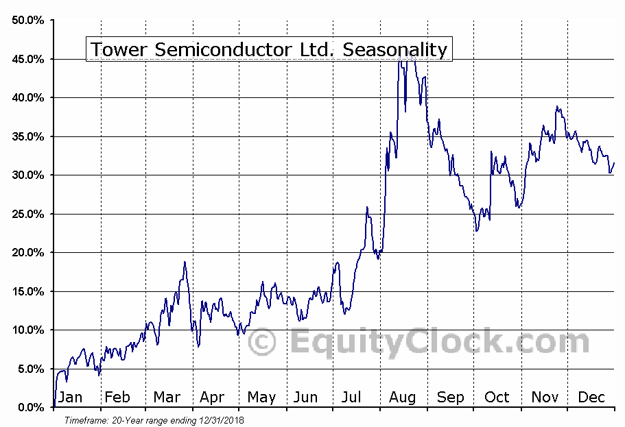 Tower Semiconductor Ltd. (NASD:TSEM) Seasonal Chart