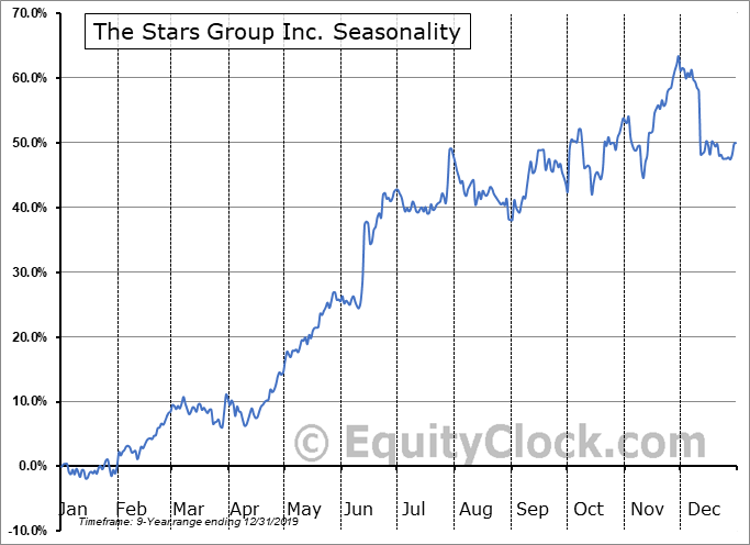 The Stars Group Inc. (TSE:TSGI.TO) Seasonal Chart