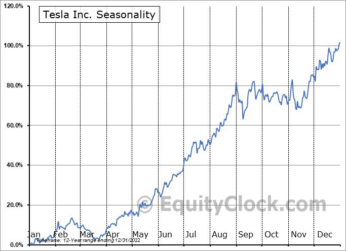 Tesla Inc. (NASD:TSLA) Seasonal Chart