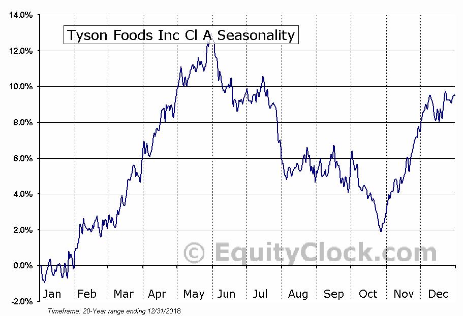 Tyson Foods Inc Cl A (NYSE:TSN) Seasonal Chart