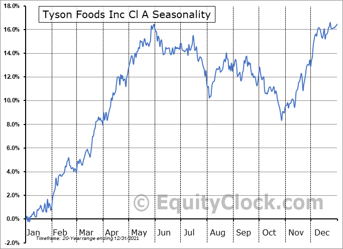 Tyson Foods Inc Cl A (NYSE:TSN) Seasonal Chart