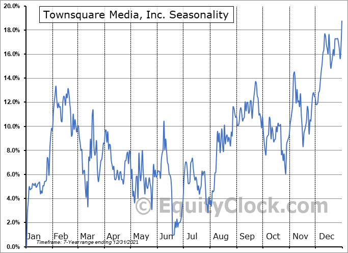 Townsquare Media, Inc. (NYSE:TSQ) Seasonal Chart