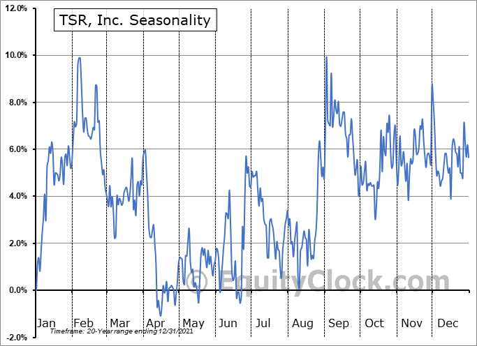 TSR, Inc. (NASD:TSRI) Seasonal Chart