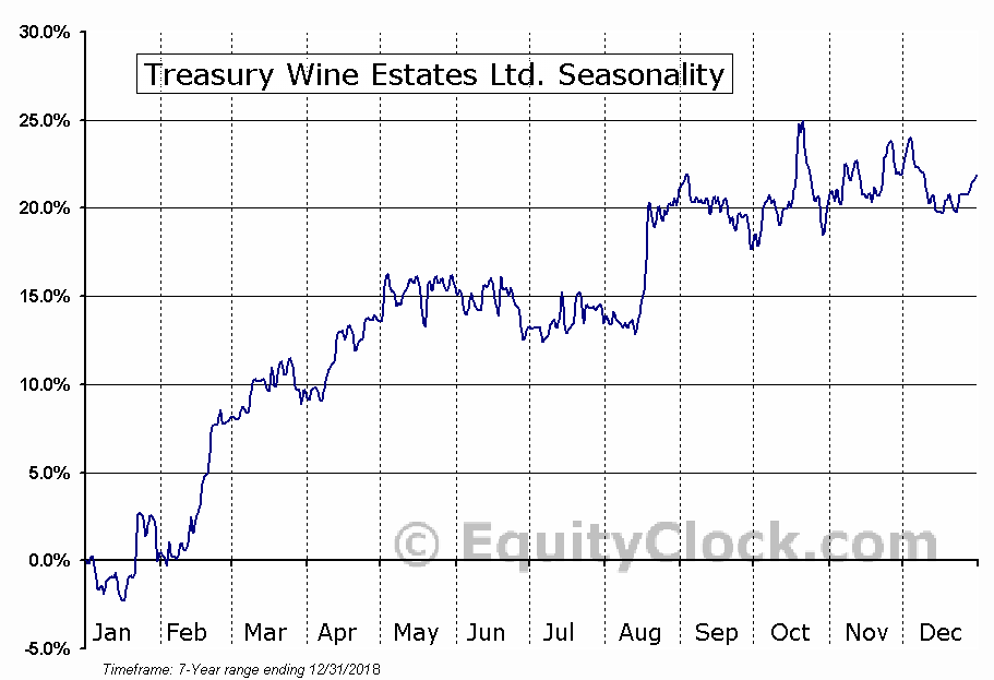 Treasury Wine Estates Ltd. (OTCMKT:TSRYY) Seasonal Chart