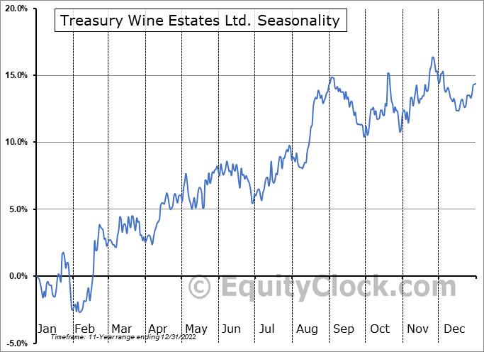 Treasury Wine Estates Ltd. (OTCMKT:TSRYY) Seasonal Chart