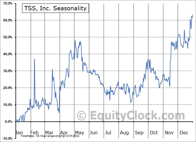TSS, Inc. (OTCMKT:TSSI) Seasonal Chart