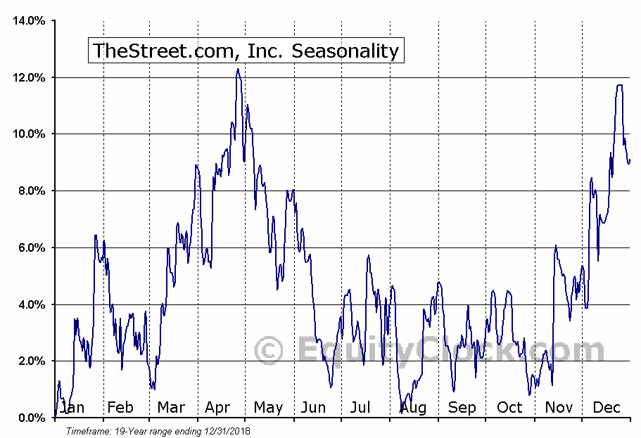 TheStreet.com, Inc. (NASD:TST) Seasonal Chart