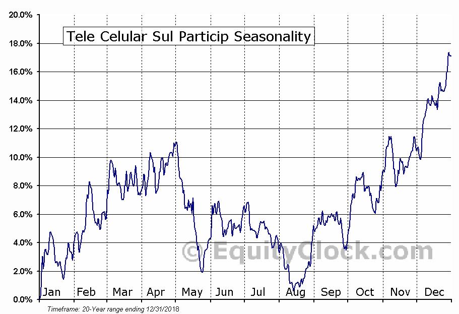 Tele Celular Sul Particip (NYSE:TSU) Seasonal Chart