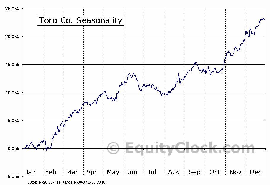 The Toro Company  (NYSE:TTC) Seasonal Chart