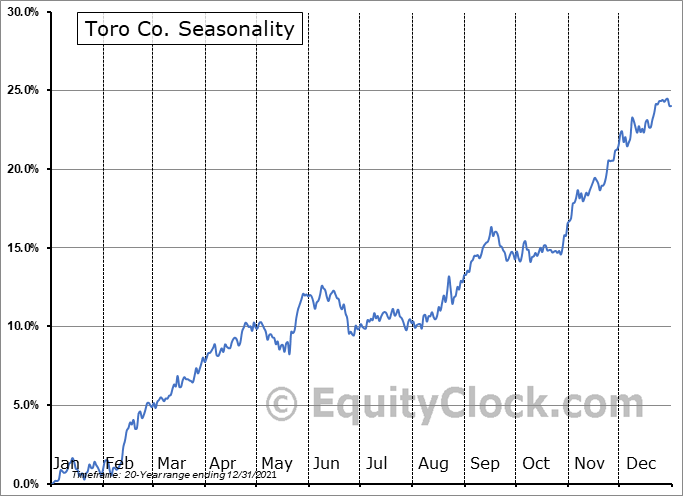 Toro Co. (NYSE:TTC) Seasonal Chart