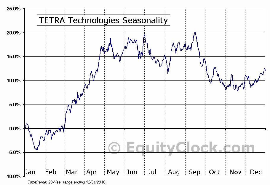 TETRA Technologies (NYSE:TTI) Seasonal Chart