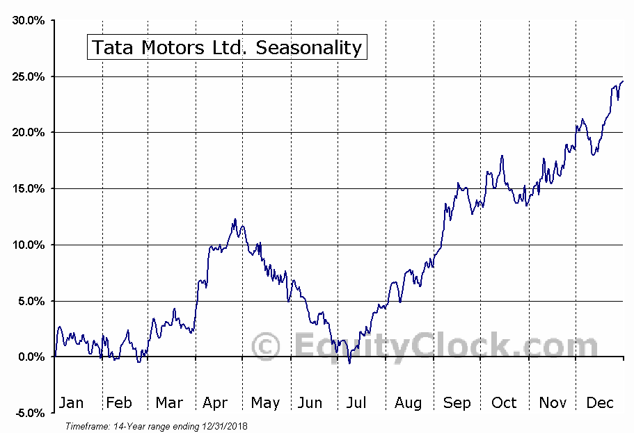 Tata Motors Ltd. (NYSE:TTM) Seasonal Chart