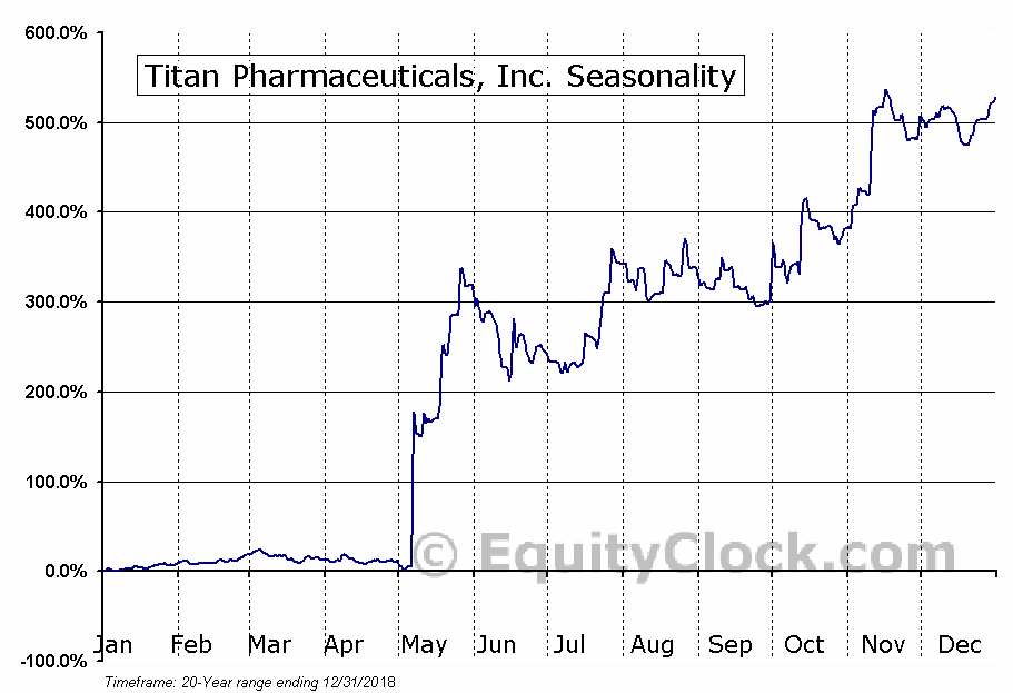 Titan Pharmaceuticals, Inc. (NASD:TTNP) Seasonal Chart