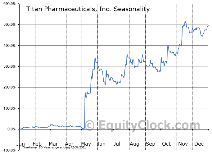 Titan Pharmaceuticals, Inc. (NASD:TTNP) Seasonal Chart