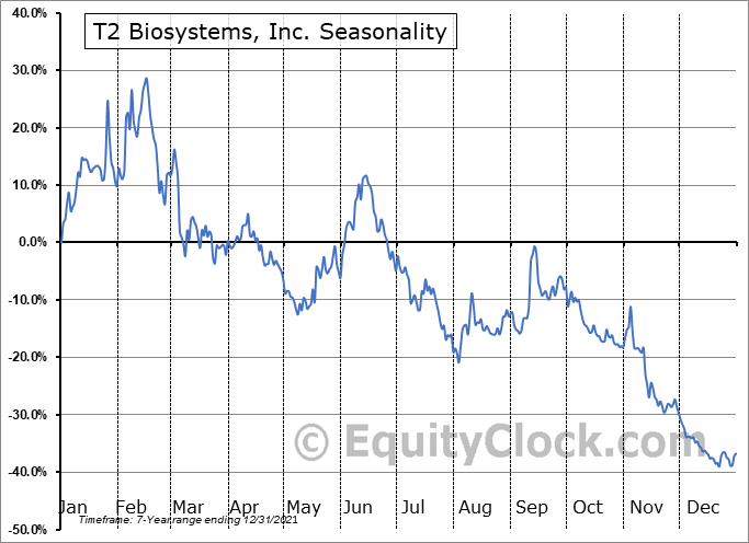 T2 Biosystems, Inc. (NASD:TTOO) Seasonal Chart