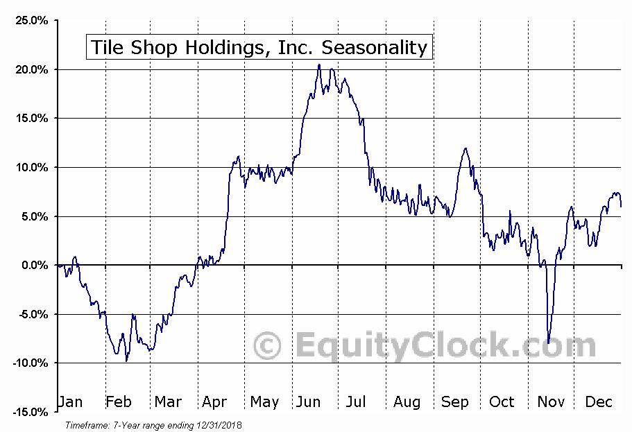 Tile Shop Holdings, Inc. (NASD:TTS) Seasonal Chart