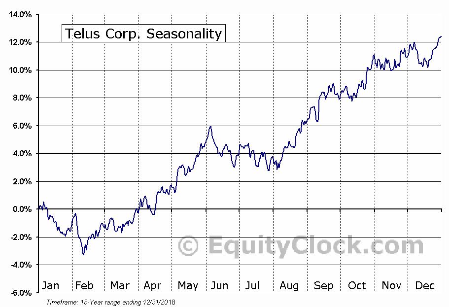 Telus Corp. (NYSE:TU) Seasonal Chart