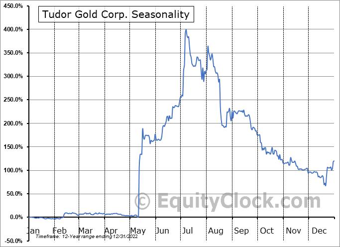 Tudor Gold Corp. (TSXV:TUD.V) Seasonal Chart
