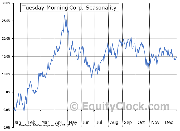 Tuesday Morning Corp. (NASD:TUES) Seasonal Chart