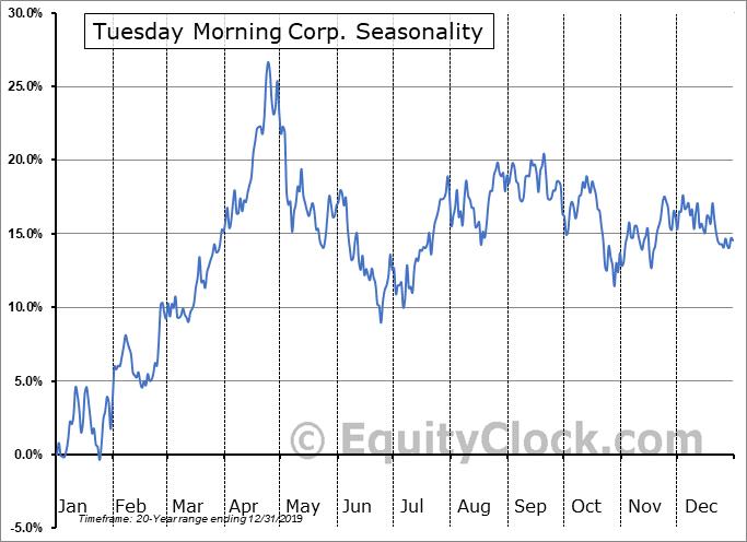 Tuesday Morning Corp. (NASD:TUES) Seasonal Chart