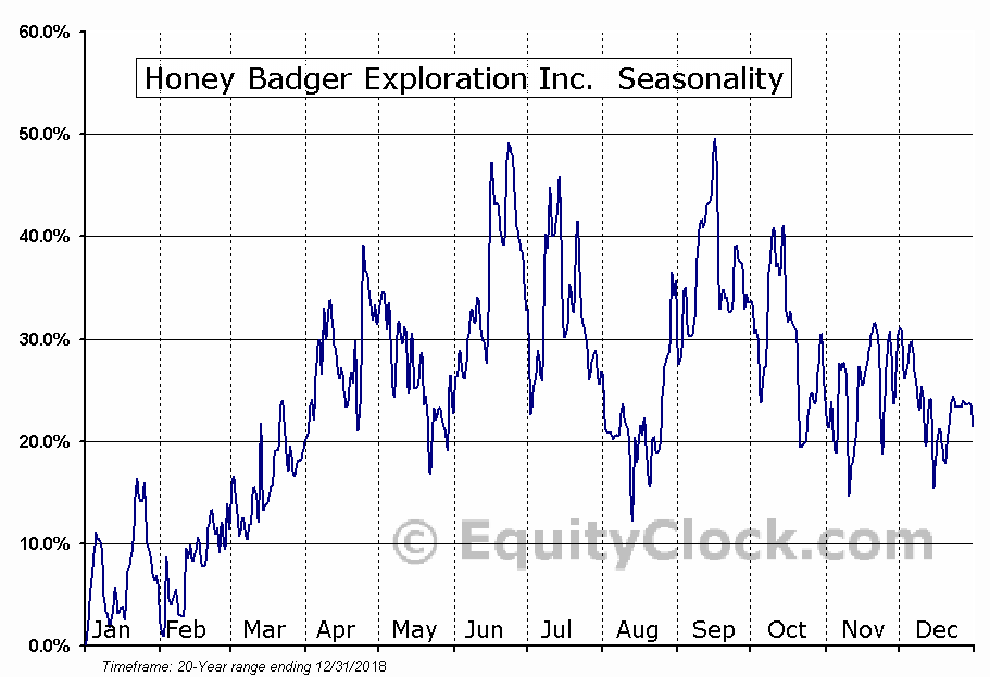 Honey Badger Exploration Inc. (TSXV:TUF.V) Seasonal Chart