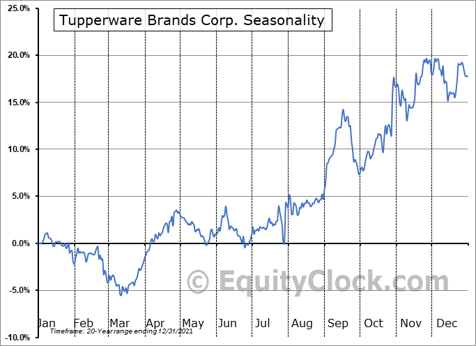 Tupperware Brands Corp. (NYSE:TUP) Seasonal Chart