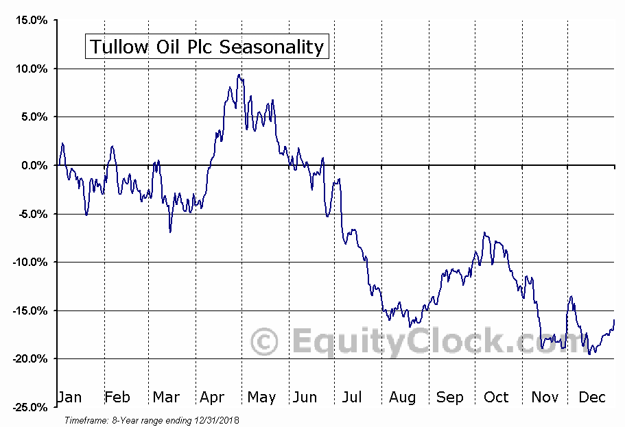Tullow Oil Plc (OTCMKT:TUWOY) Seasonal Chart