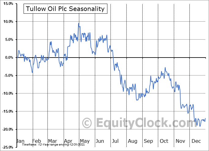 Tullow Oil Plc (OTCMKT:TUWOY) Seasonal Chart