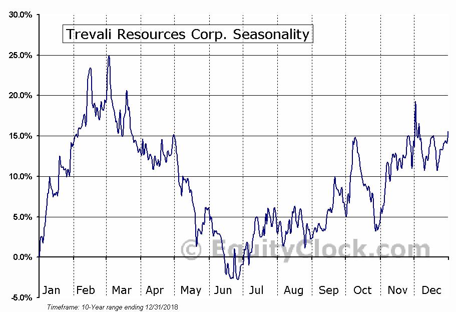 Trevali Resources (TSE:TV) Seasonal Chart